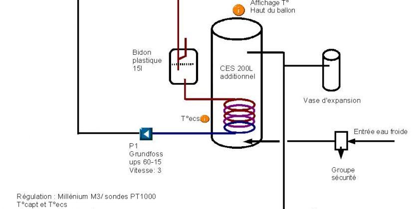 Comment installer un chauffe eau - Comment allumer un chauffe eau ...